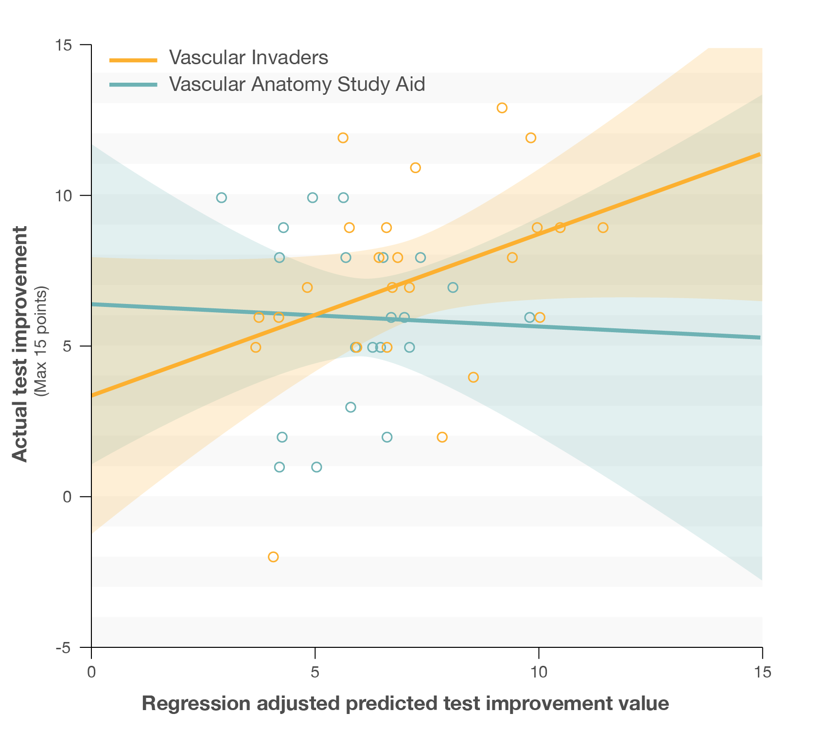 Scatterplot with regression line showing Actual test improvement scores over regression predicted test improvement values for students who played Vascular Invaders and those that used the Vascular Anatomy Study Aid
