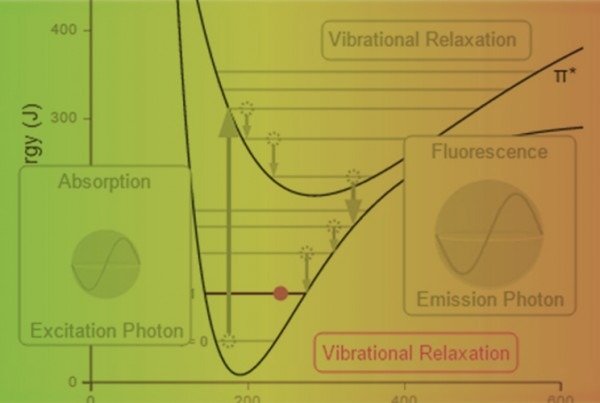 Thumbnail for Chemversity project page showing a vibrational relaxation graph